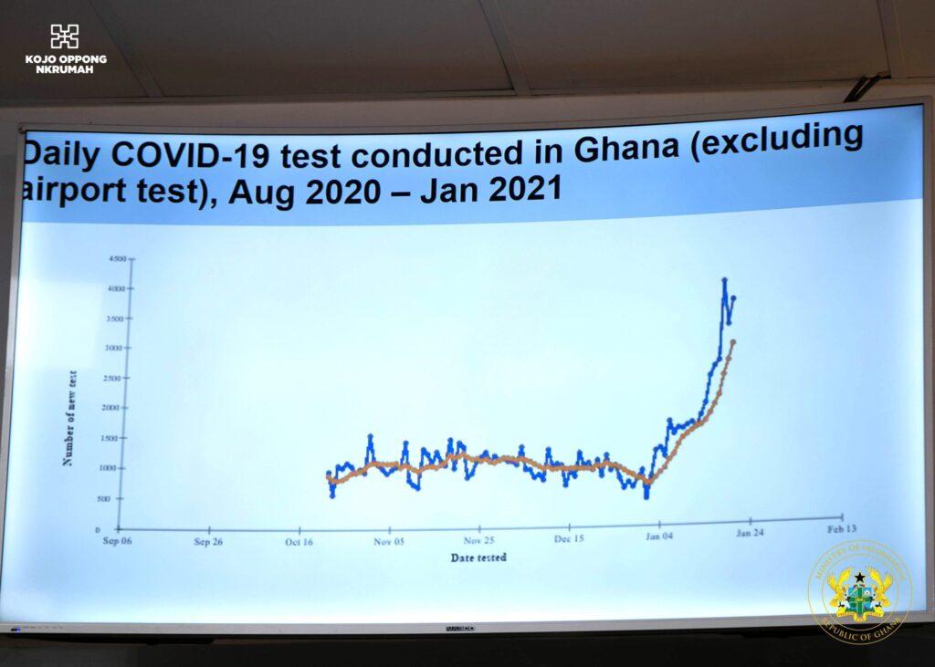 Coronavirus in ghana